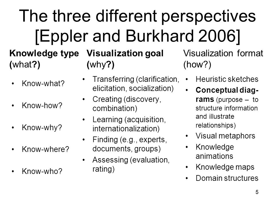 The three different perspectives [Eppler and Burkhard 2006]